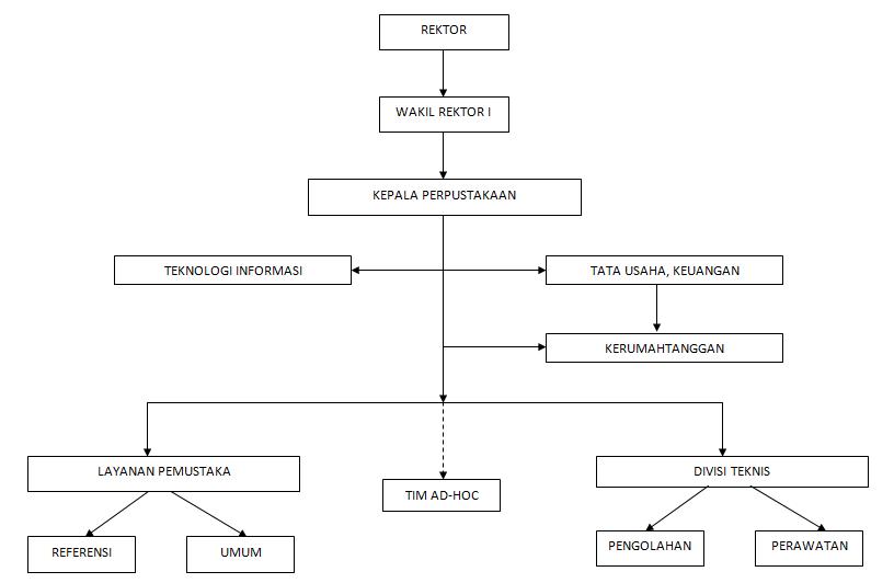 Struktur Organisasi Perpustakaan